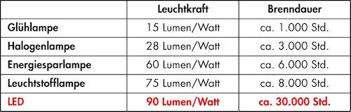 http://www.inone-kuechen.de/img/artikel/gruppe_8/u_gruppe_8/artikel_49488/gross/Leuchtkraft_3.jpg